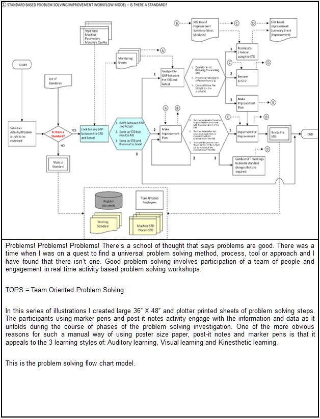 Team Oriented Problem Solving Examples Volume 1