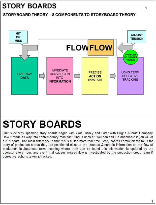 Story Board Training